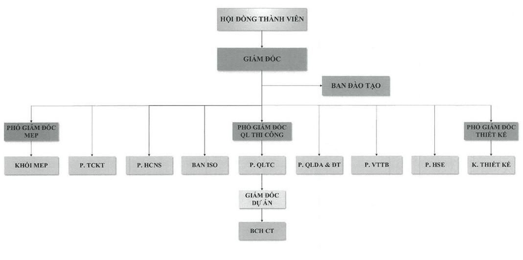 Cơ cấu tổ chức công ty thiết kế kiến trúc AD Architectural Design